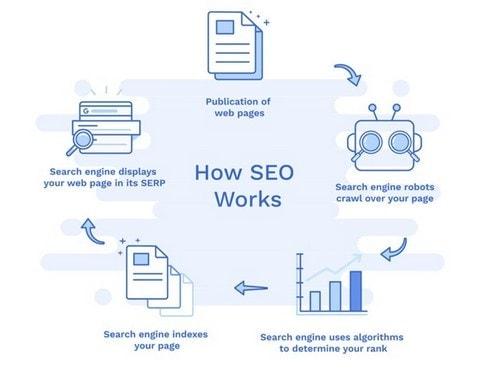 SEO Marketing - 4