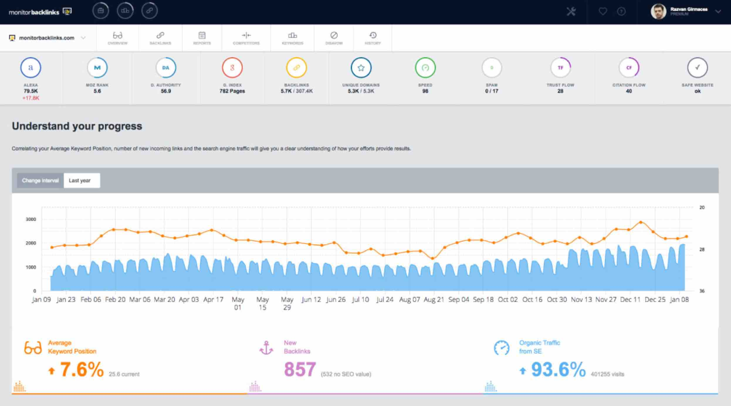 monitoring tool for backlinks and keywords