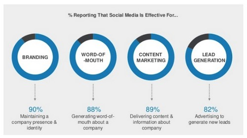Social Media Degree - 2