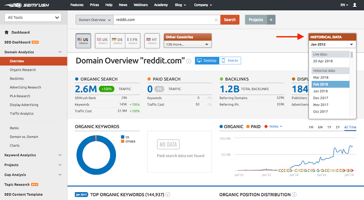 All-in-one Marketing Toolkit having Competitor Analysis Tools