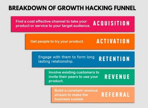 use growth hacking - 2