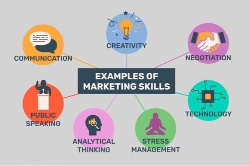 Business Skills - 6