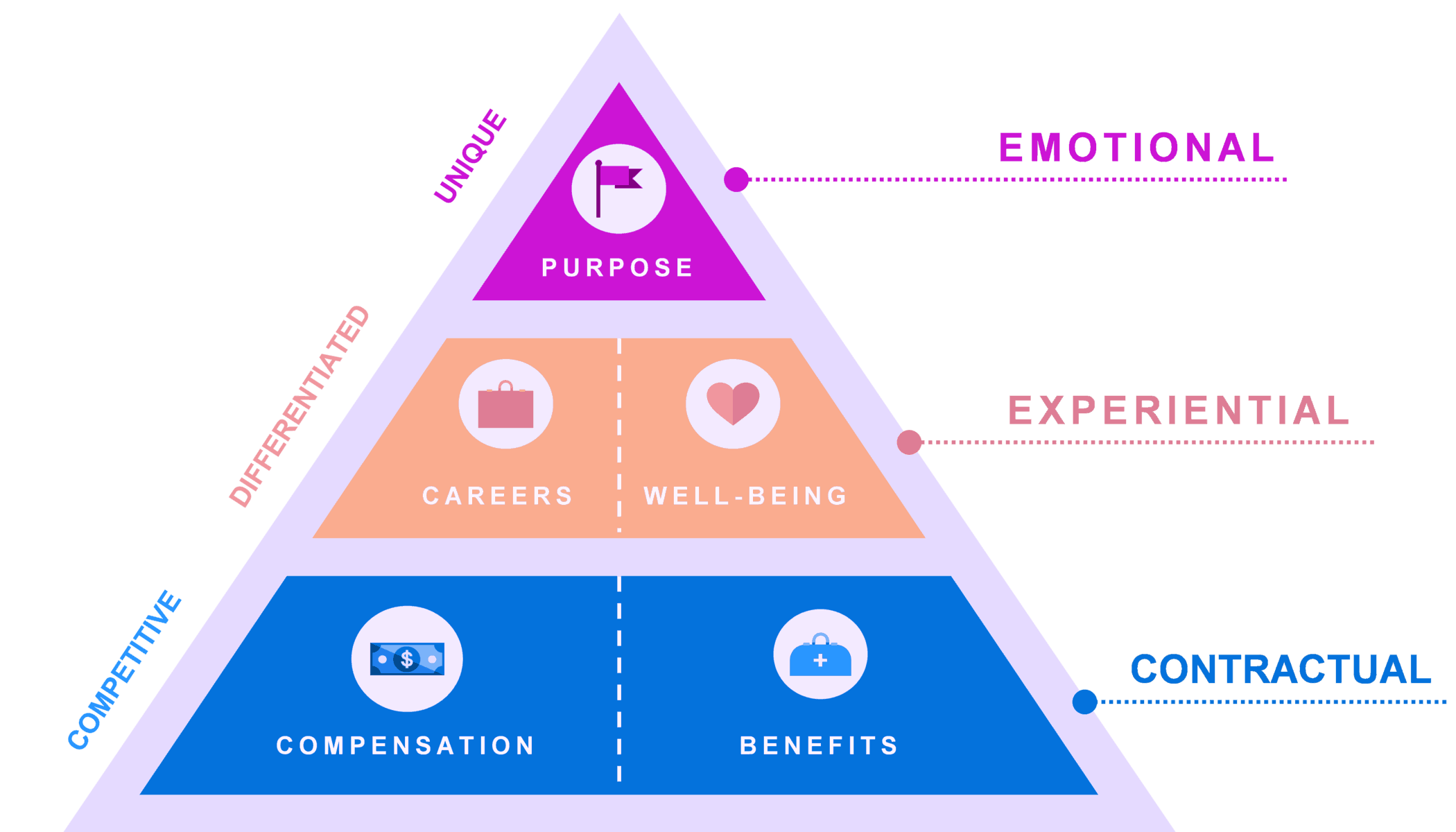 Employee Value Proposition - 1