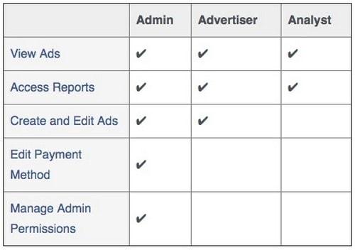 Facebook Ads Manager - 4