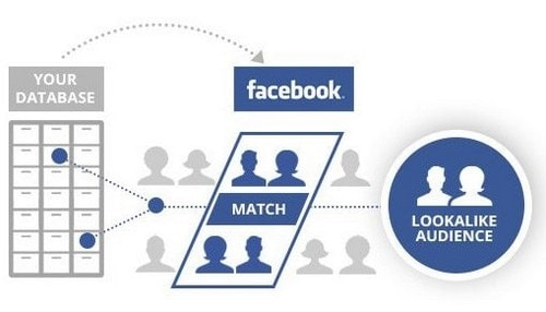 Facebook Ads Retargeting - 1