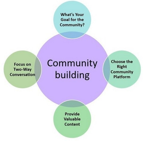 How To Build A Community - 3