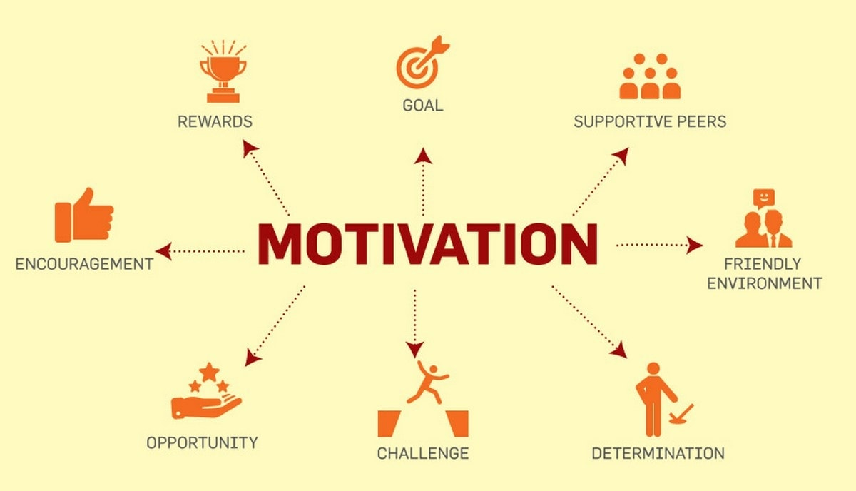 Importance of Motivation - 1