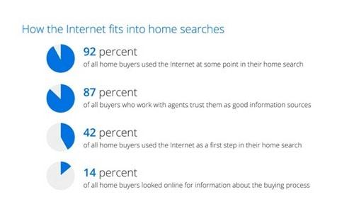 Real Estate Online Marketing Tips - 2