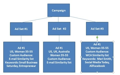 Testing and Scaling Facebook Ads - 6