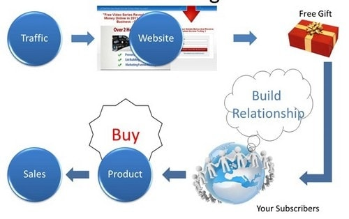 Tips To Start Online Business - 2