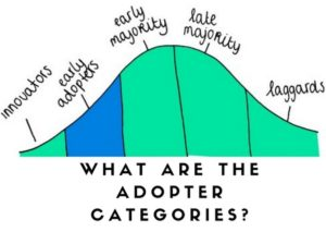 What are adopter categories - 1