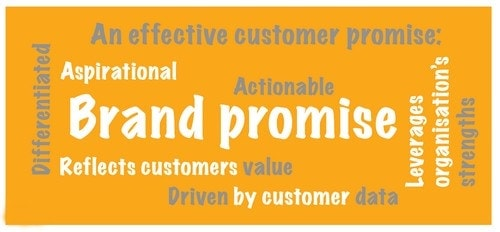 What is Brand promise - 3