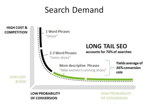 long tail keywords - 2
