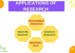 Applications of Research