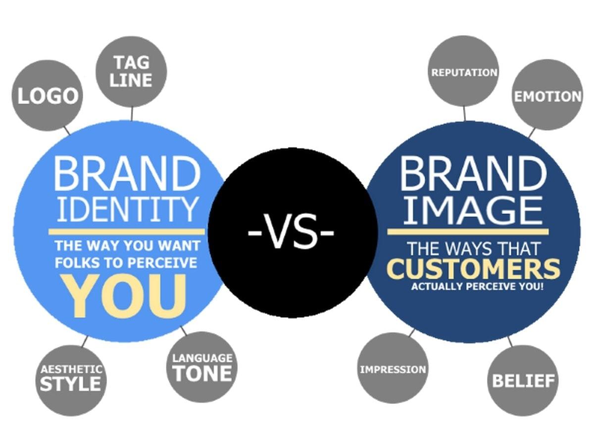 Brand Identity vs Brand Image - 1