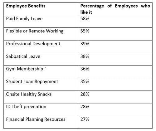 Employee Benefits - 6