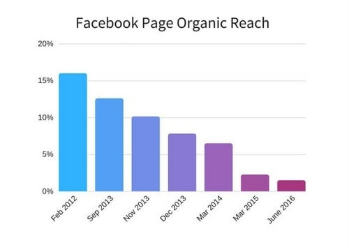Facebook Organic Reach - 2