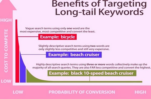 Long Tail SEO Strategy - 2