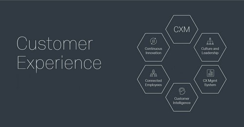 What Is Customer Experience - 3