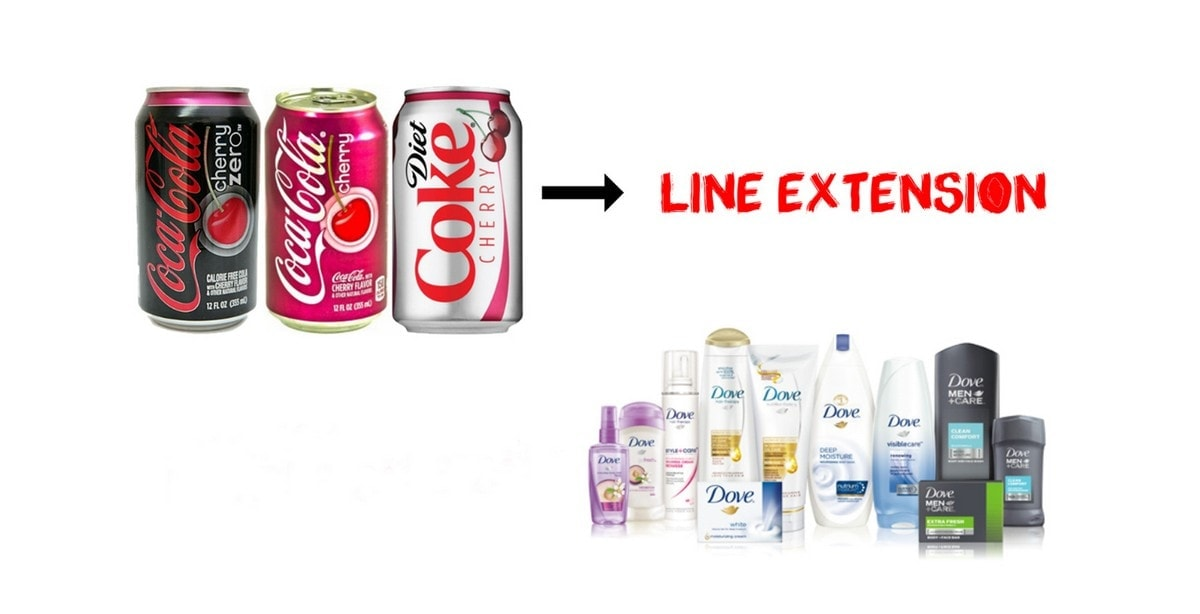 What is Product Lines Extension
