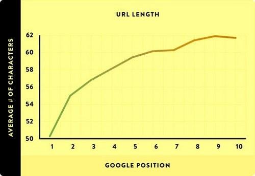 optimize URL for SEO