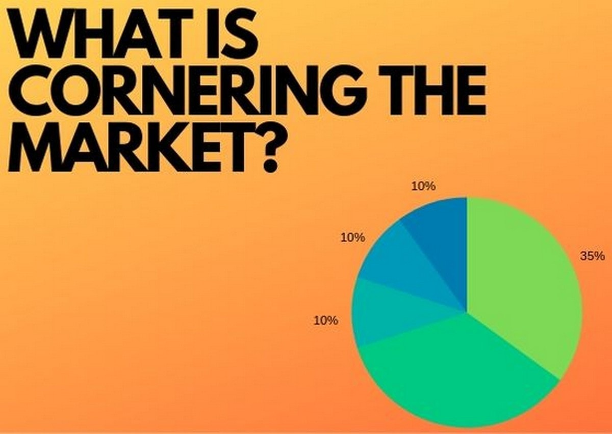 What is Cornering the market