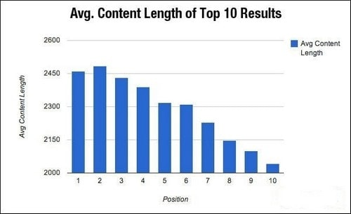 how long should your blog post
