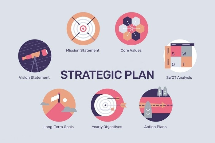 Barriers to Entrepreneurship - #3 No strategic plan in place