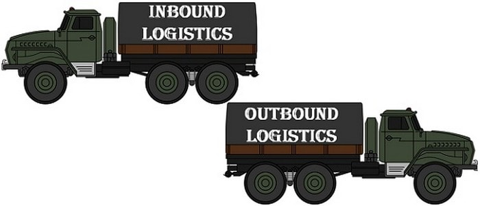 Difference of Outbound logistics vs Inbound Logistics
