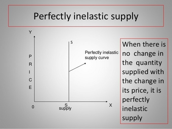 Price Elasticity Of Supply Definition Types Formula Factors