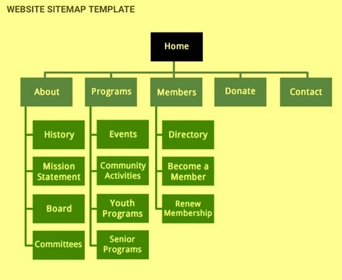 examine your site structure