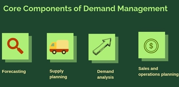 Components of Demand Management - 1