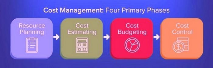 Cost Management - 1