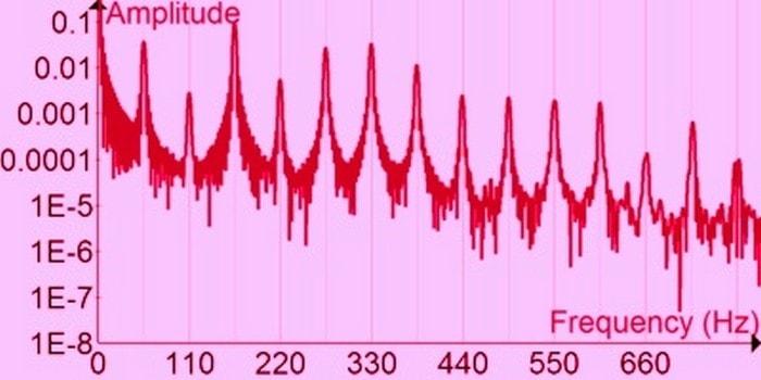 Fourier Analysis - 1