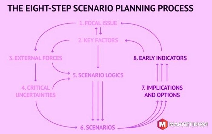 The Process Of Scenario Planning