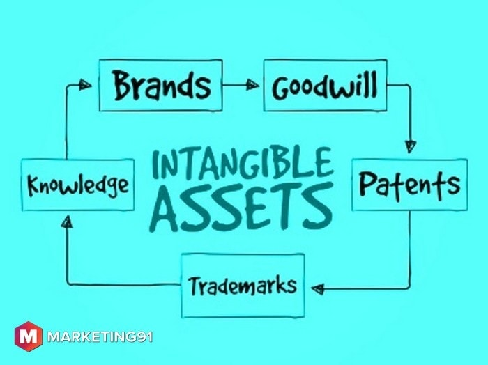 What are intangible assets - 1