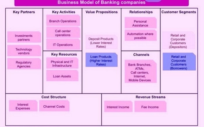 Business Model of Banks - 1