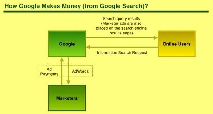 Business Model of Google - 4