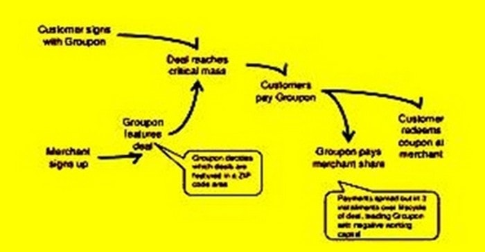 Business Model of Groupon - 1