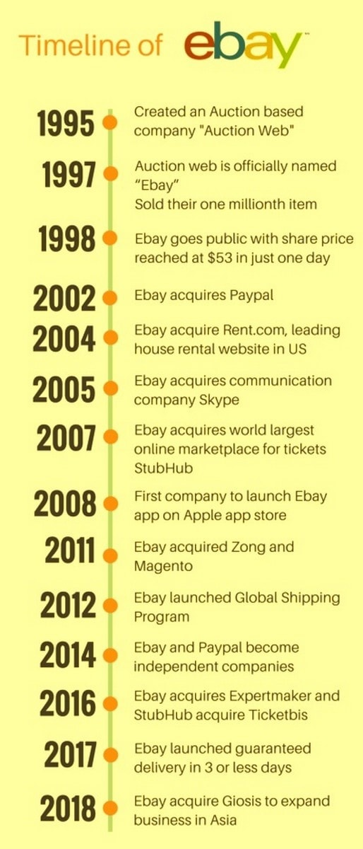 Business Model of eBay - 1