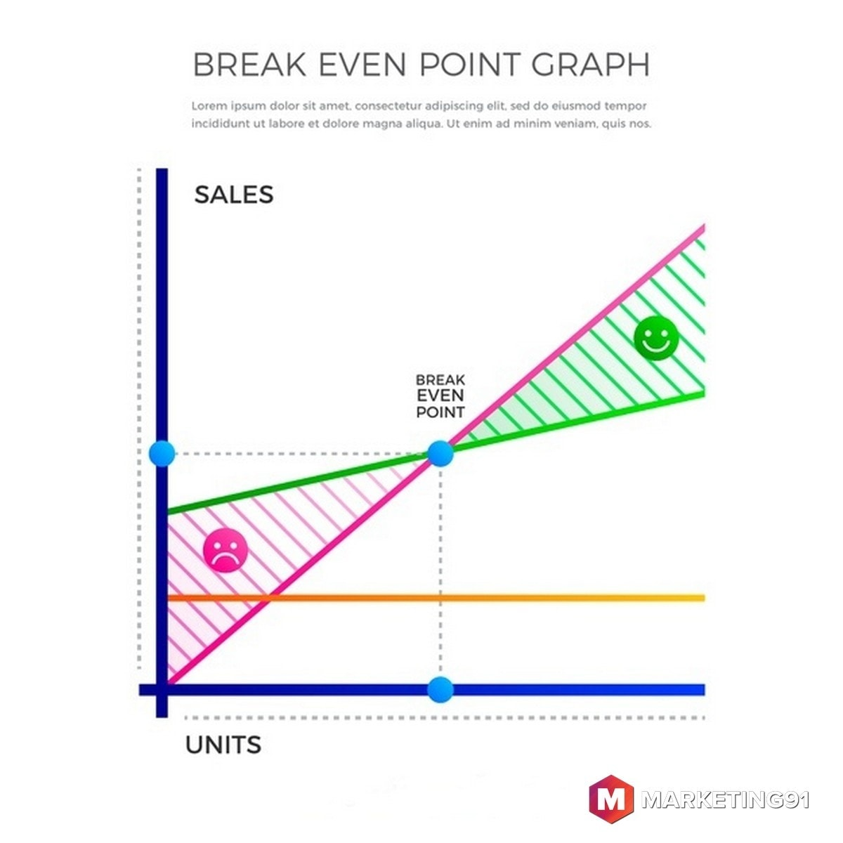 What is Breakeven Point