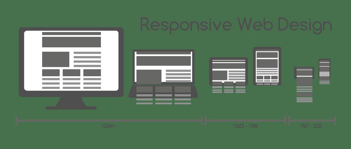 Responsive web design of WordPress themes