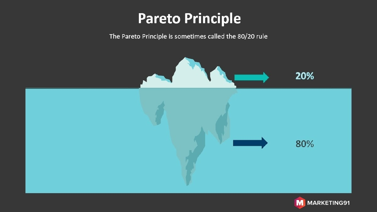 What is The Pareto Principle