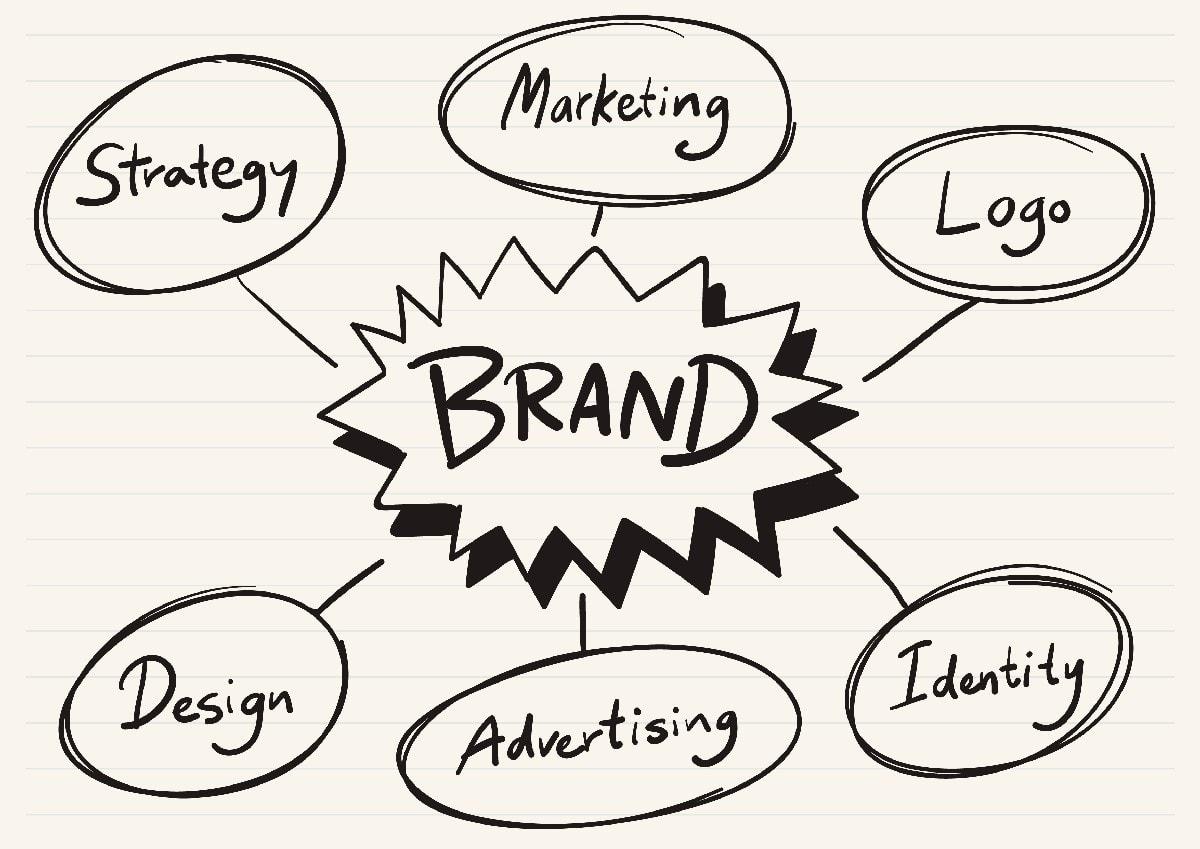 Brand Portfolio