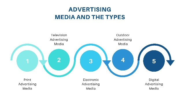 Different Types of Advertising Media