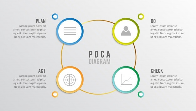 Do in PDCA Cycle