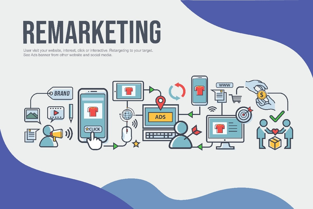Introduction to the Remarketing