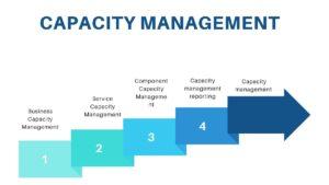 Key processes of capacity management