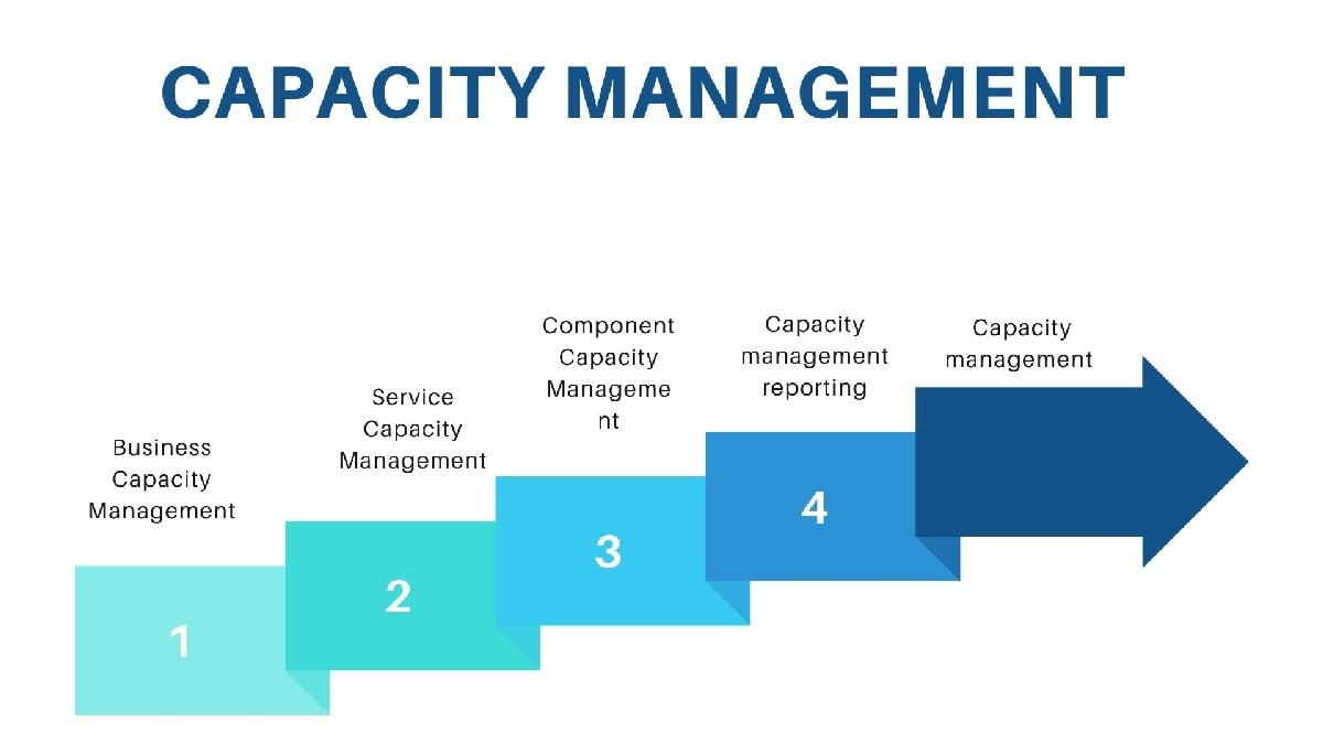 Key processes of capacity management