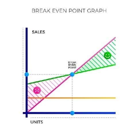 Sales volume breakeven